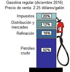 gasolinazoFigura1